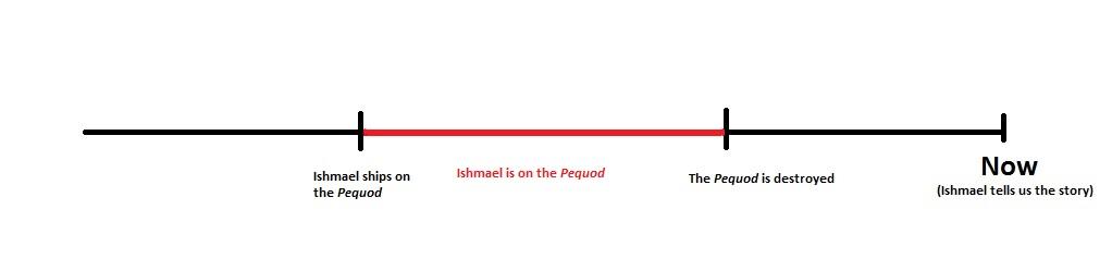 ishmael timeline 2