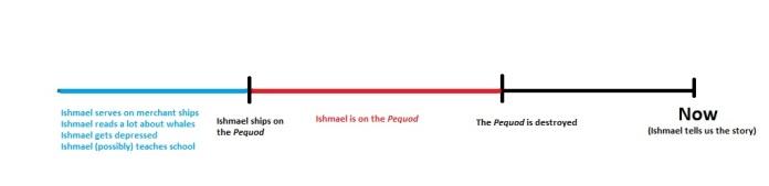 ishmael timeline 3