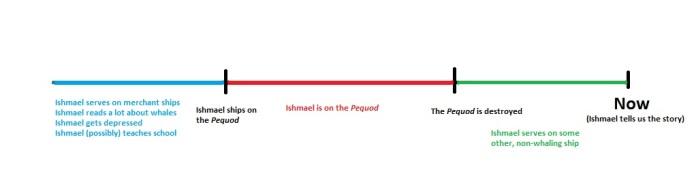 ishmael timeline 4